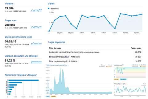 analytics and monitoring